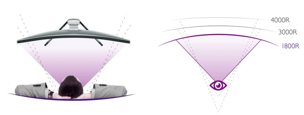 BenQ EX3200R, curvatura