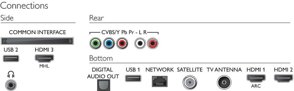 Philips 43PUS6162/12 4K UHD. Conexiones.