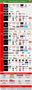 Todos estos canales están incluidos en la promo de Vodafone TV