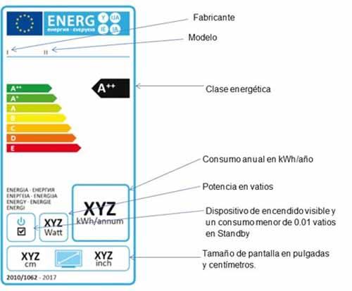 televisores baratos certificacion energetica