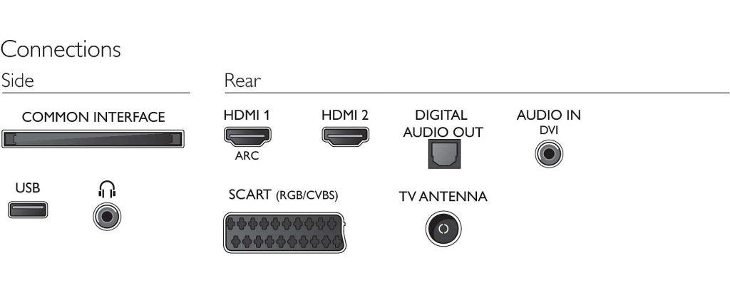 Esta es la conectividad del televisor