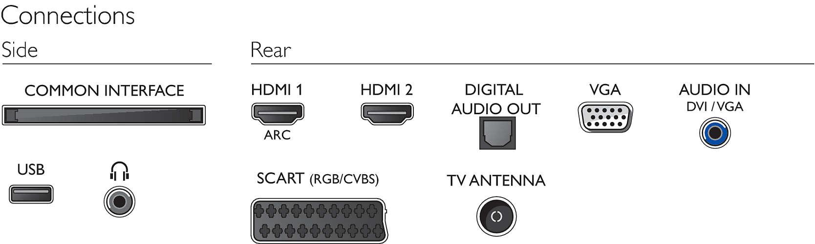 Estas son las conexiones de la TV
