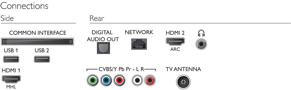 Aquí vemos muy fácilmente cuáles son las conexiones del televisor