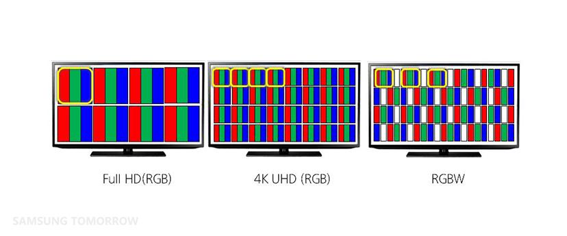 La imagen nos describe sencillamente cómo funciona el panel RGBW