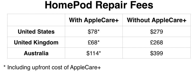 coste reparacion apple homepod