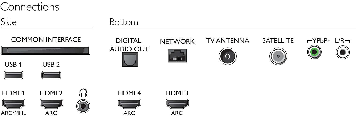 Aquí se presentan las conexiones del Philips 55PUS8503