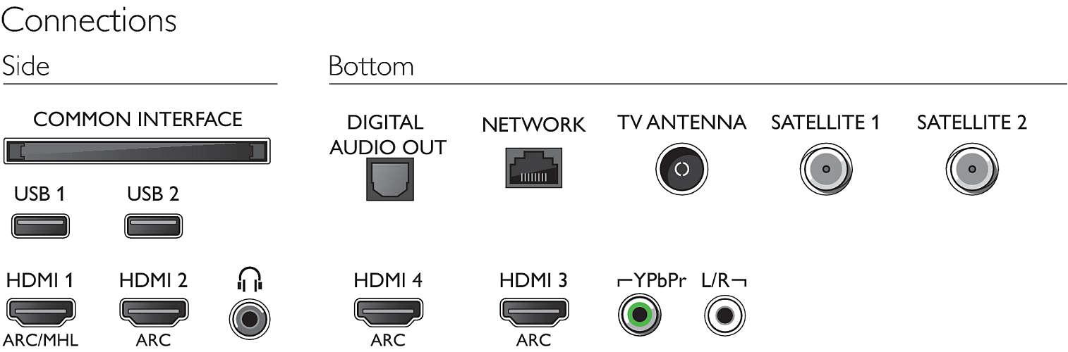 Esta es la conectividad física del Philips 65OLED903