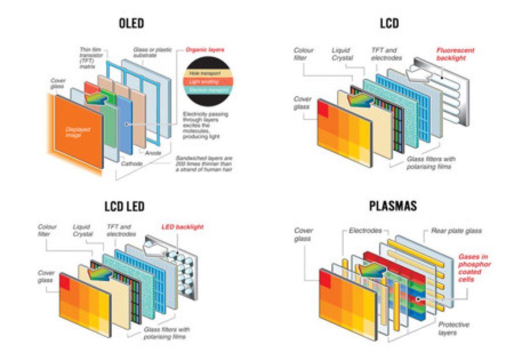 Comparar televisores