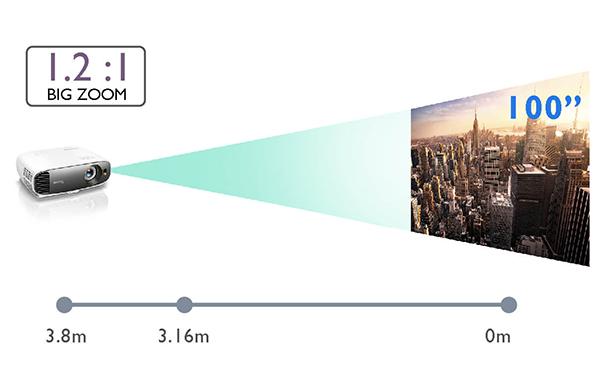 BenQ W1700 - distancia de proyección