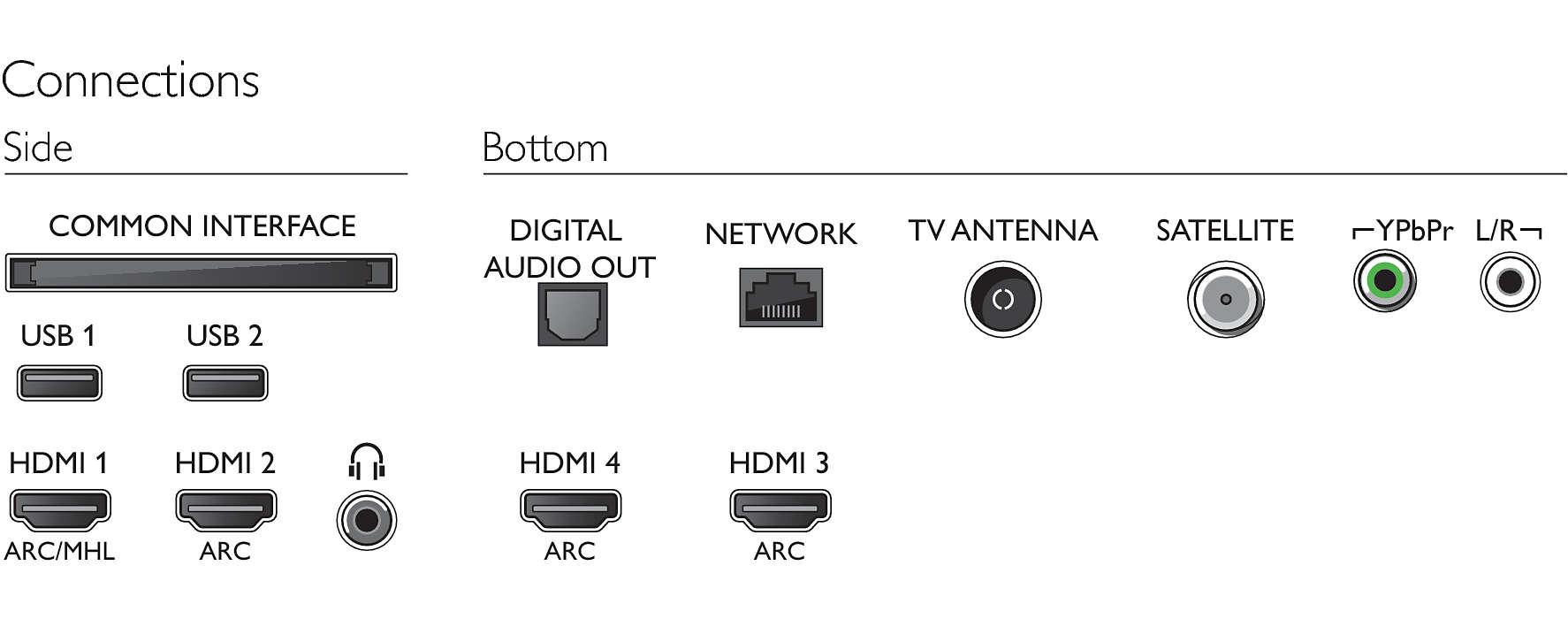 Los conectores que incluye el Philips 55PUS7363