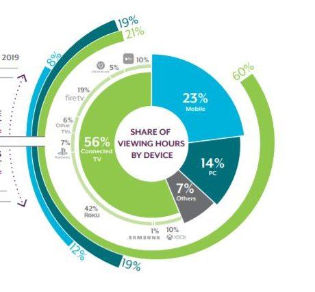 El televisor se lleva al 5 del usuario que ve contenido en streaming