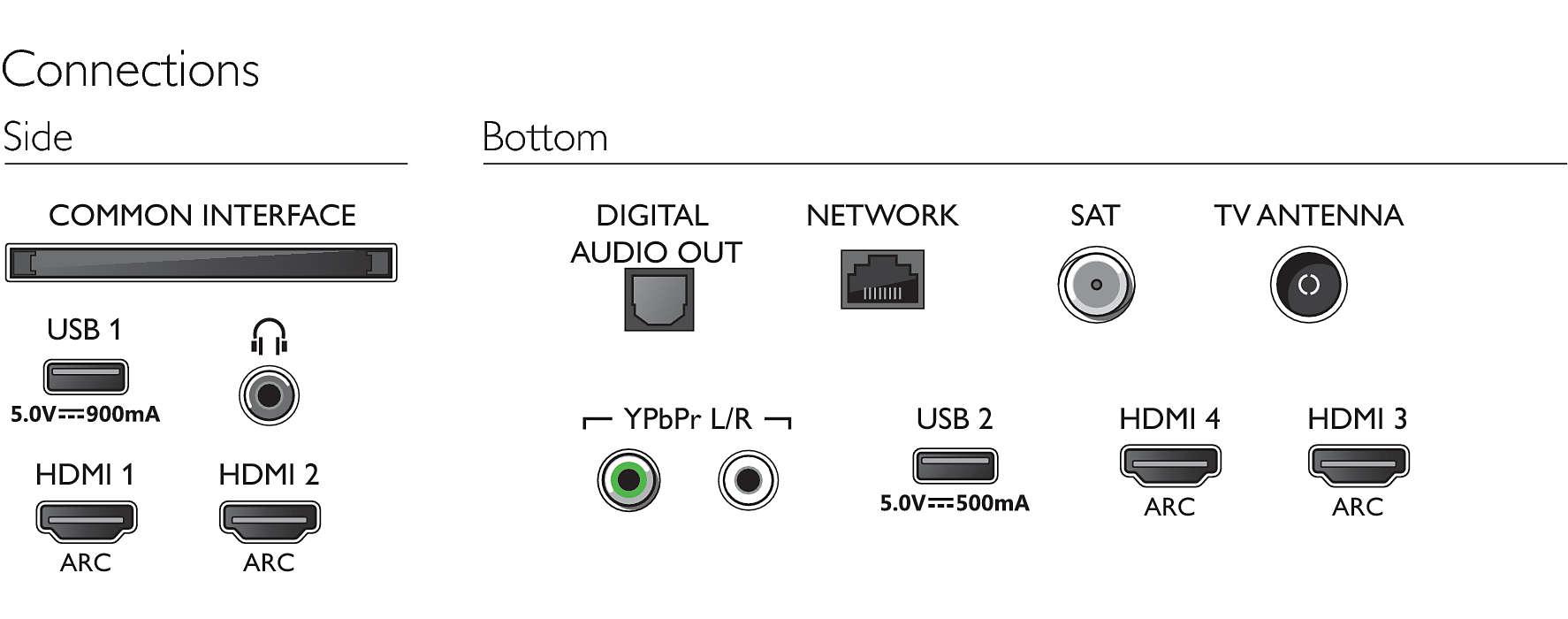 Conectores del Philips 55PUS7304