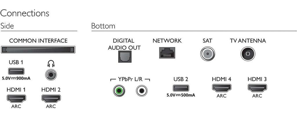 Los conectores físicos que incluye el Philips 50PUS7304 son estos