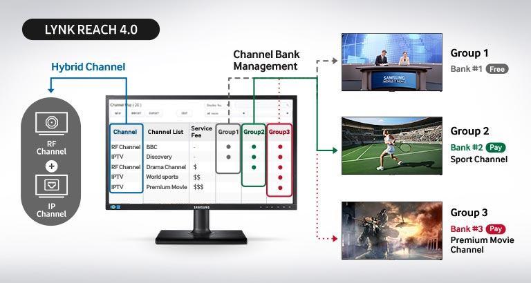 Samsung HG32EE690DB, LYNK REACH 4.0