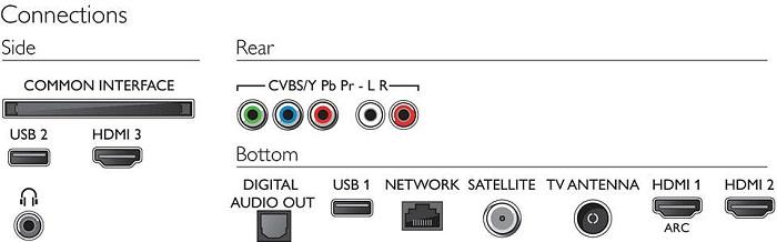 Philips 65PUS6704, conexiones