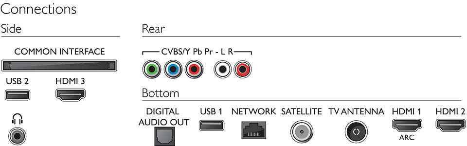 Las conexiones físicas del Philips 70PUS6504/12