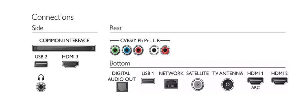 Estos son los conectores físicos de este televisor