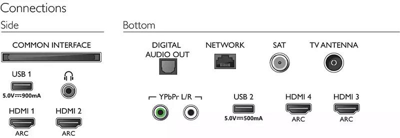 Philips 75PUS7354, conexiones