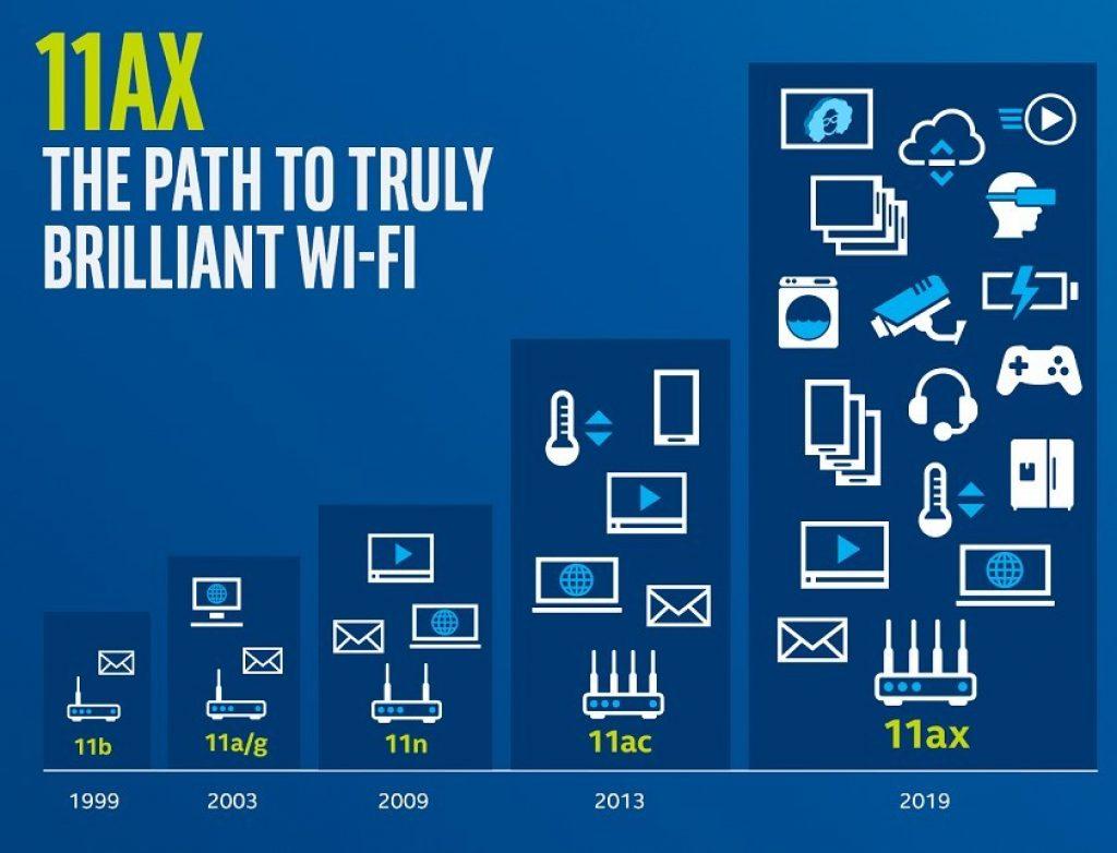 Este estándar nos permite estar conectados a todo desde una misma red