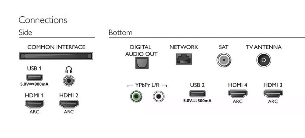 Philips muestra así de claras las opciones de conexión del televisor