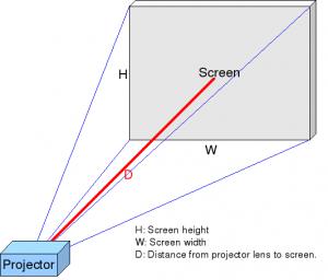 El ratio de proyección es la distancia que separa el proyector y la superficie donde se vaya a ver la imagen.