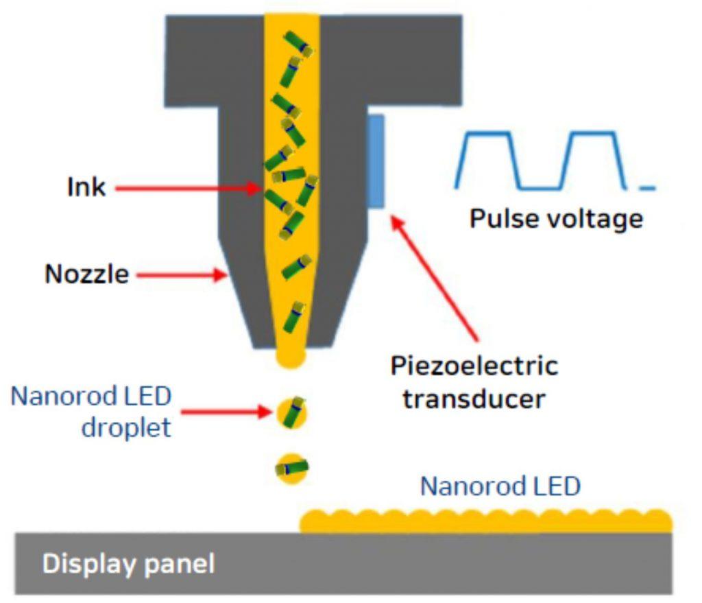 El modelo funciona trabajando las luces azules para que no quemen y sean menos dañinas