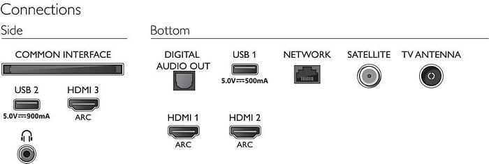 Philips 58PUS7555/12, conexiones
