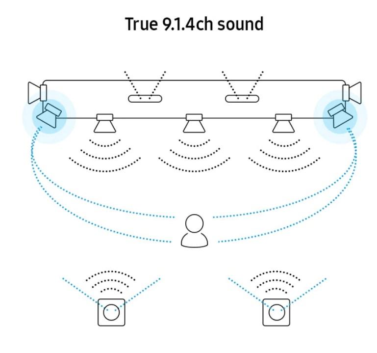 Samsung HW-Q950T - Diagrama de los 9.1.4 canales